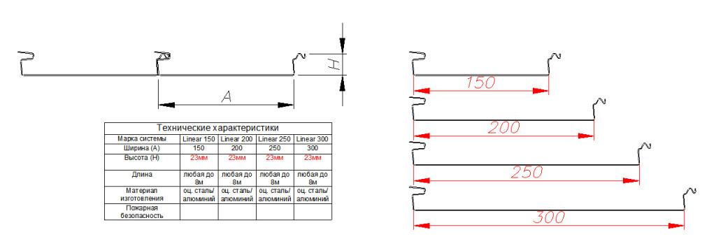 Типы Линеарных панелей